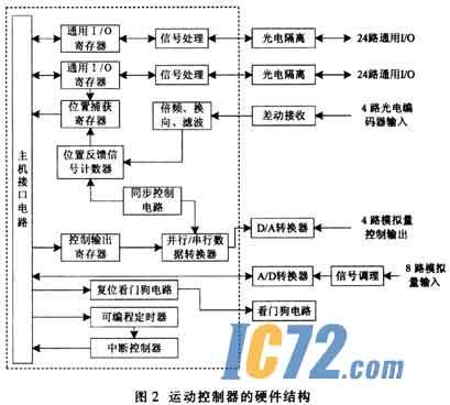 基于dsp的acr1505型多轴运动控制卡使用120mhz,32字节浮点tms320