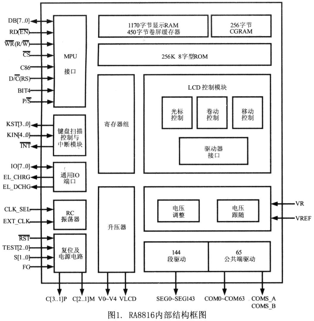 引脚c86用来选择并行接口的类型,当c86为高电平时选择6800系列控制器