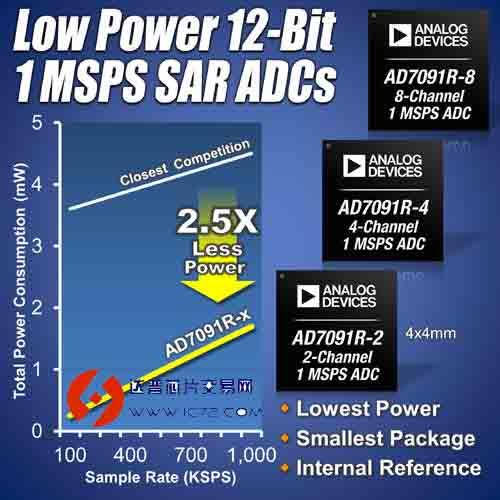 msps sar(逐次逼近型寄存器)adc ad7091r-2,ad7091r-4,ad7091r-8.