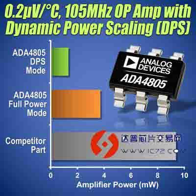 ada4805系列可以高效地驱动多种adc,比如ad7980 16位1 msps,ad7091